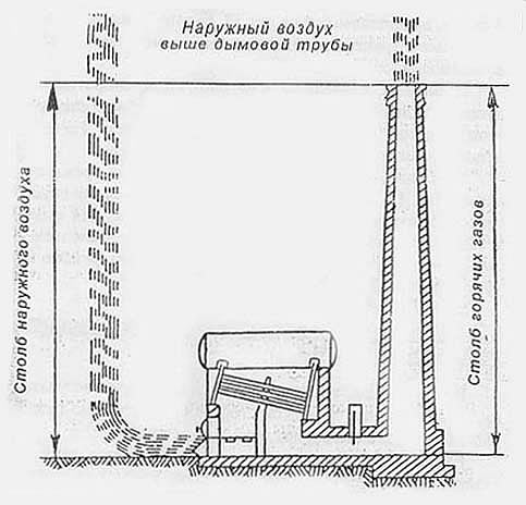 Схема естественной тяги