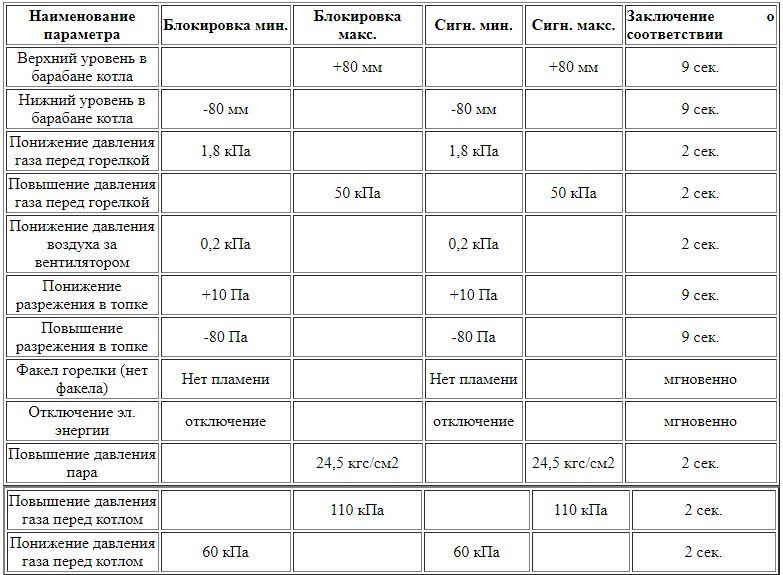Карта параметров настройки автоматики безопасности парового котла ДЕ-25-24-250ГМ.