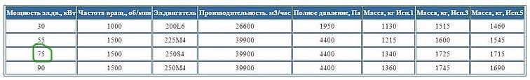 Технические характеристики дымососа ДН – 12,5