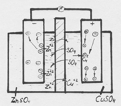 Схема гальванического медно-цинкового элемента