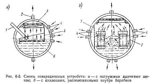 Сепарационное устройство в барабане котла