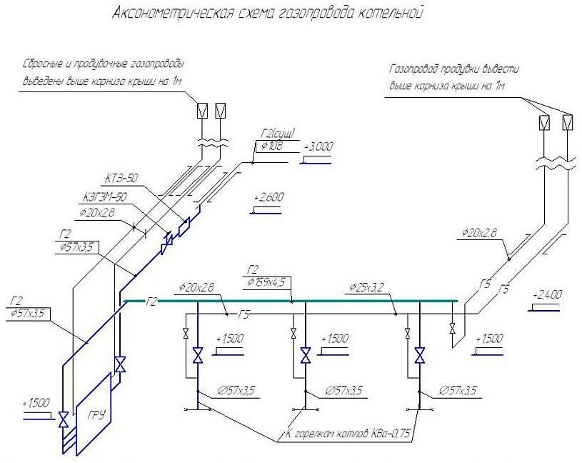 Схема газопроводов котельной