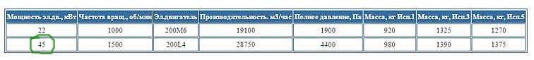 Технические характеристики дутьевого вентилятора ВДН – 11,2